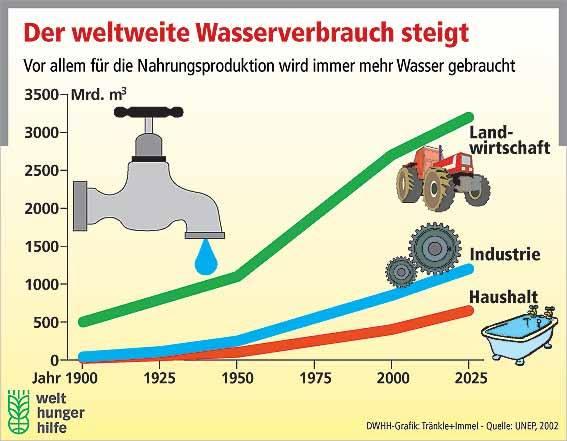 Die Landwirtschaft verbraucht mit Abstand das meiste Wasser und innerhalb der Landwirtschaft verbraucht die Produktion von Tierprodukten das meiste Wasser