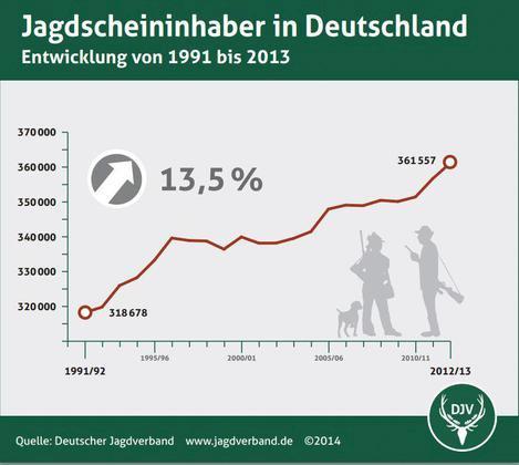 """Die """"Nebenform menschlicher Geisteskrankheit"""" nimmt zu – Zahl der Jäger steigt um 13,5 %"""